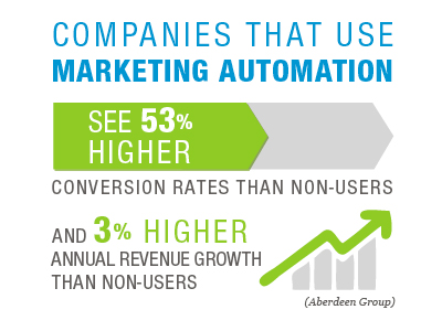 sales promotion and marketing automation